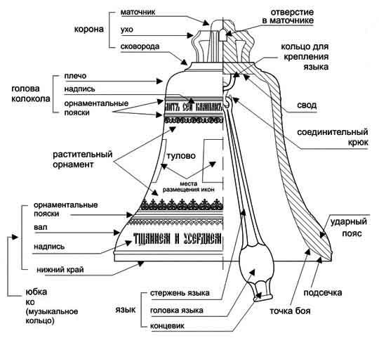 Схема церковного колокола